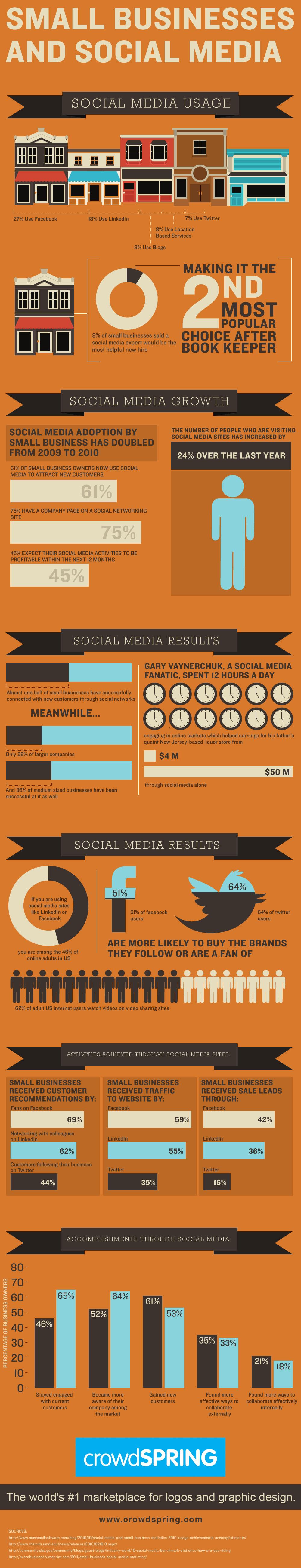 Social Media wmałych przedsiębiorstwach