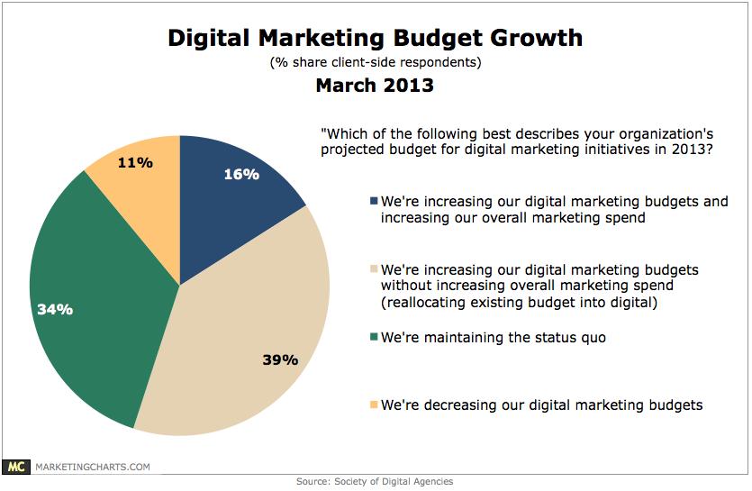 SoDA-Digital-Marketing-Budget-Growth-Mar2013