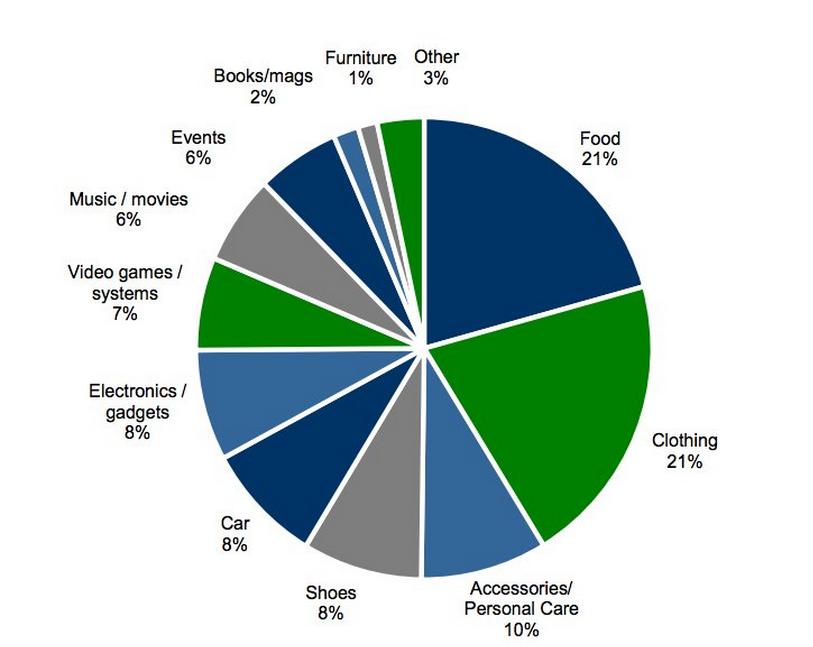 Struktura wydatków młodzieży. Źródło: Piper Jaffray.