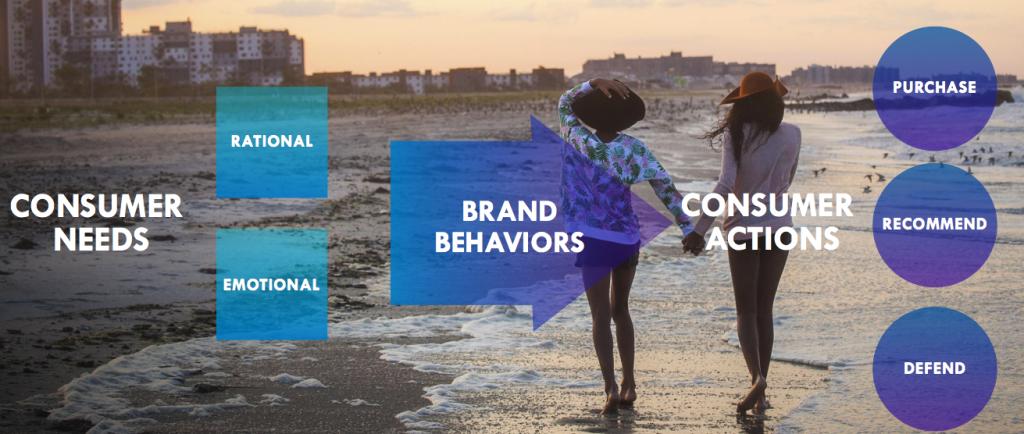 "Źródło: ""How brands & people create avalue exchange"", Edelman"